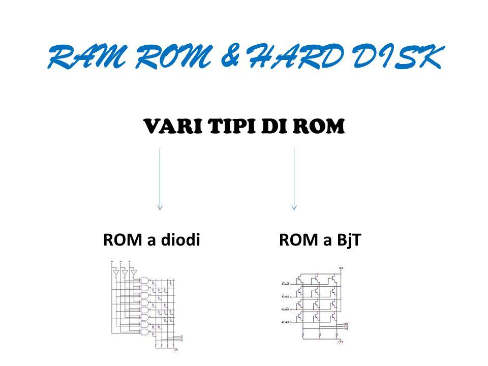 RAM ROM & HARD DISK VARI TIPI DI ROM ROM a diodiROM a BjT