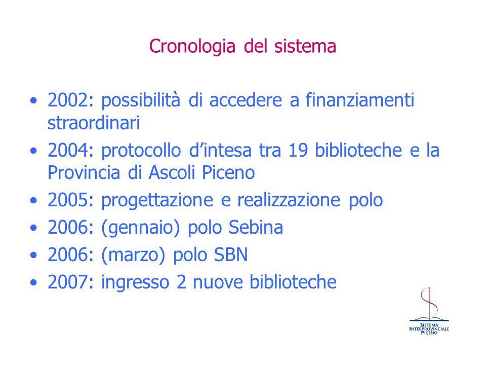 Cronologia del sistema 2002: possibilità di accedere a finanziamenti straordinari 2004: protocollo d'intesa tra 19 biblioteche e la Provincia di Ascol