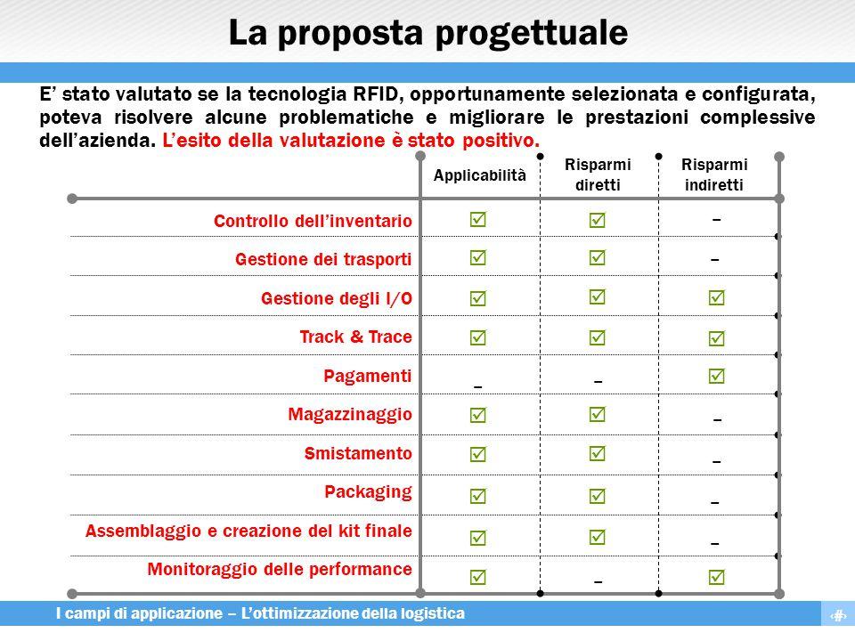 13 I campi di applicazione – L'ottimizzazione della logistica La proposta progettuale Controllo dell'inventario Gestione dei trasporti Gestione degli