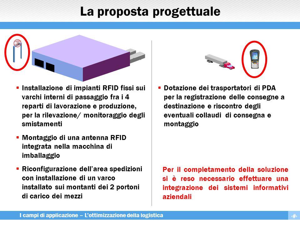 14 I campi di applicazione – L'ottimizzazione della logistica La proposta progettuale  Installazione di impianti RFID fissi sui varchi interni di pas