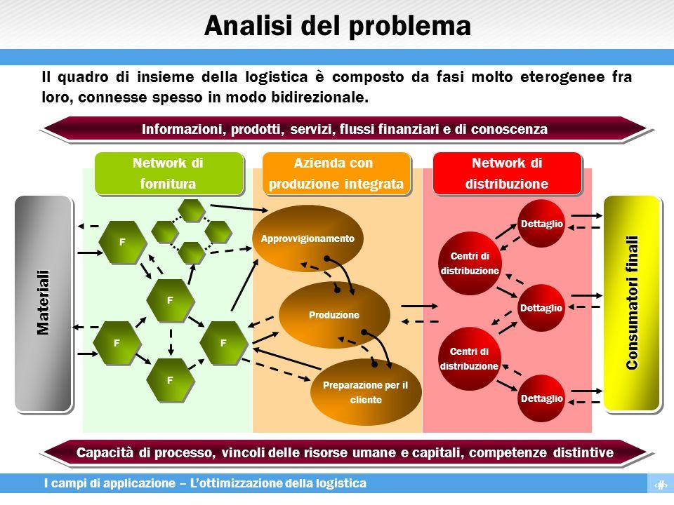 3 I campi di applicazione – L'ottimizzazione della logistica Analisi del problema Il quadro di insieme della logistica è composto da fasi molto eterog