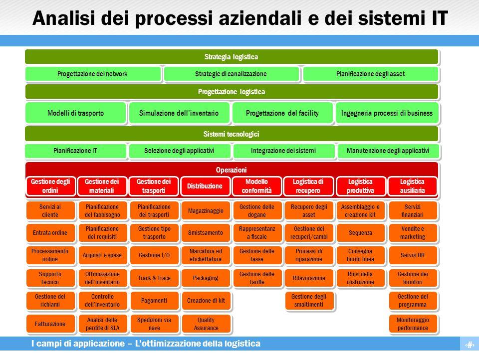 7 I campi di applicazione – L'ottimizzazione della logistica Analisi dei processi aziendali e dei sistemi IT Sistemi tecnologici Pianificazione IT Sel