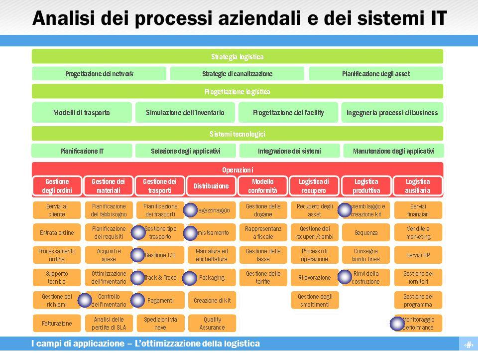 9 I campi di applicazione – L'ottimizzazione della logistica Analisi dei processi aziendali e dei sistemi IT