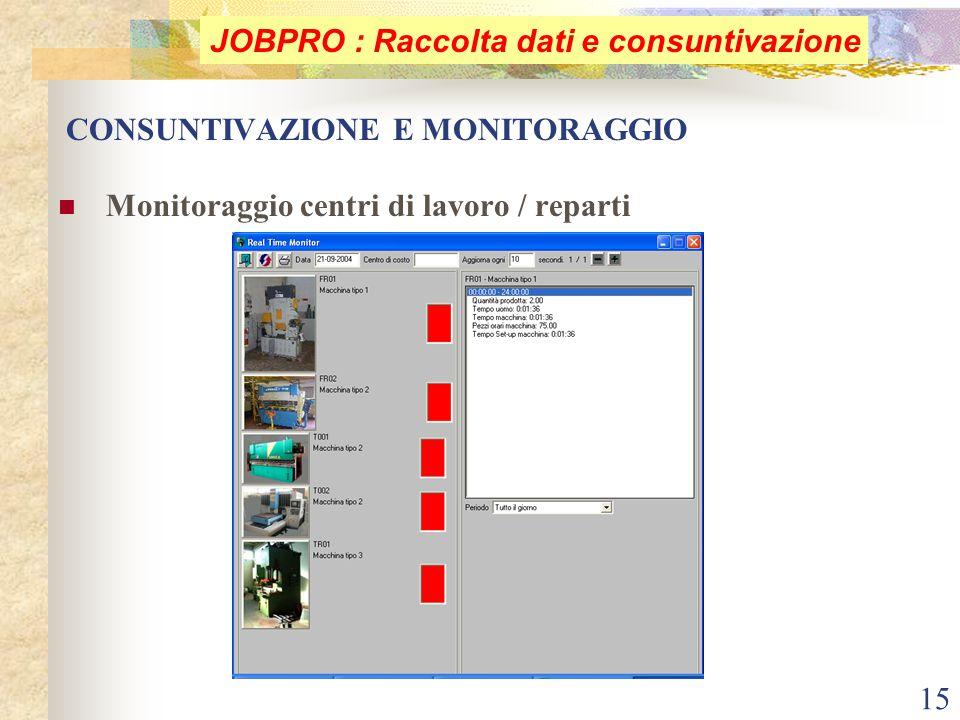 15 CONSUNTIVAZIONE E MONITORAGGIO Monitoraggio centri di lavoro / reparti JOBPRO : Raccolta dati e consuntivazione