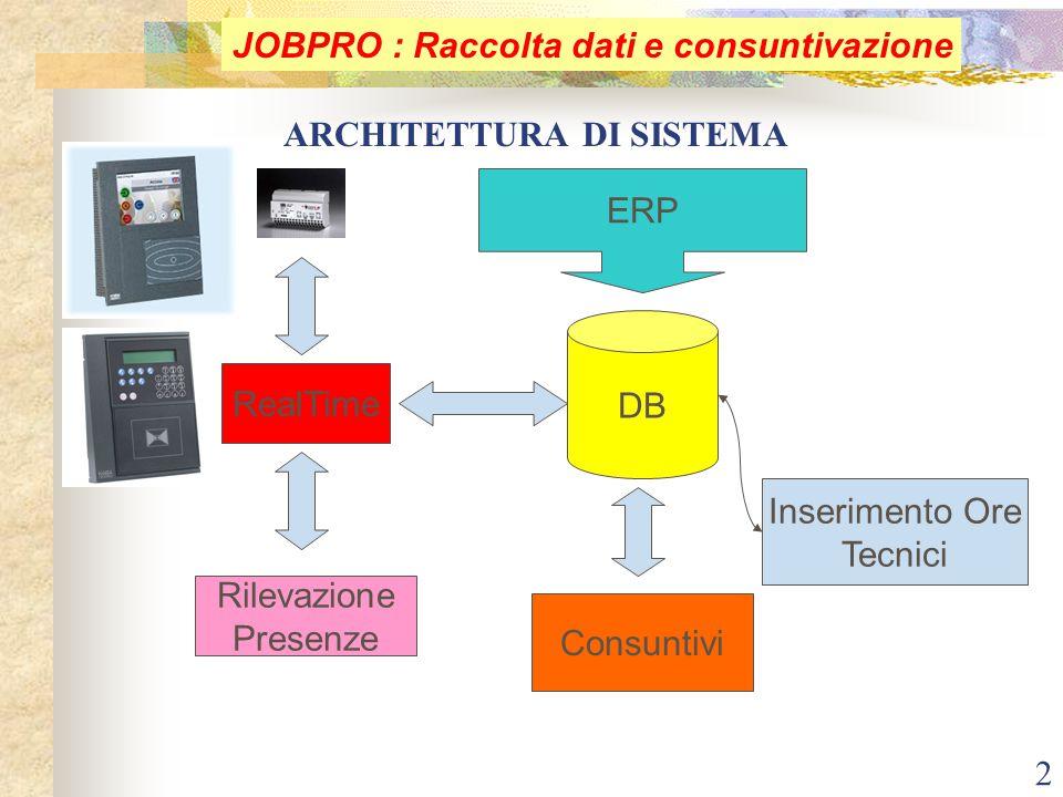 2 ARCHITETTURA DI SISTEMA Consuntivi DB RealTime ERP Rilevazione Presenze Inserimento Ore Tecnici JOBPRO : Raccolta dati e consuntivazione