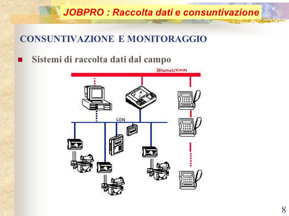 8 CONSUNTIVAZIONE E MONITORAGGIO Sistemi di raccolta dati dal campo JOBPRO : Raccolta dati e consuntivazione