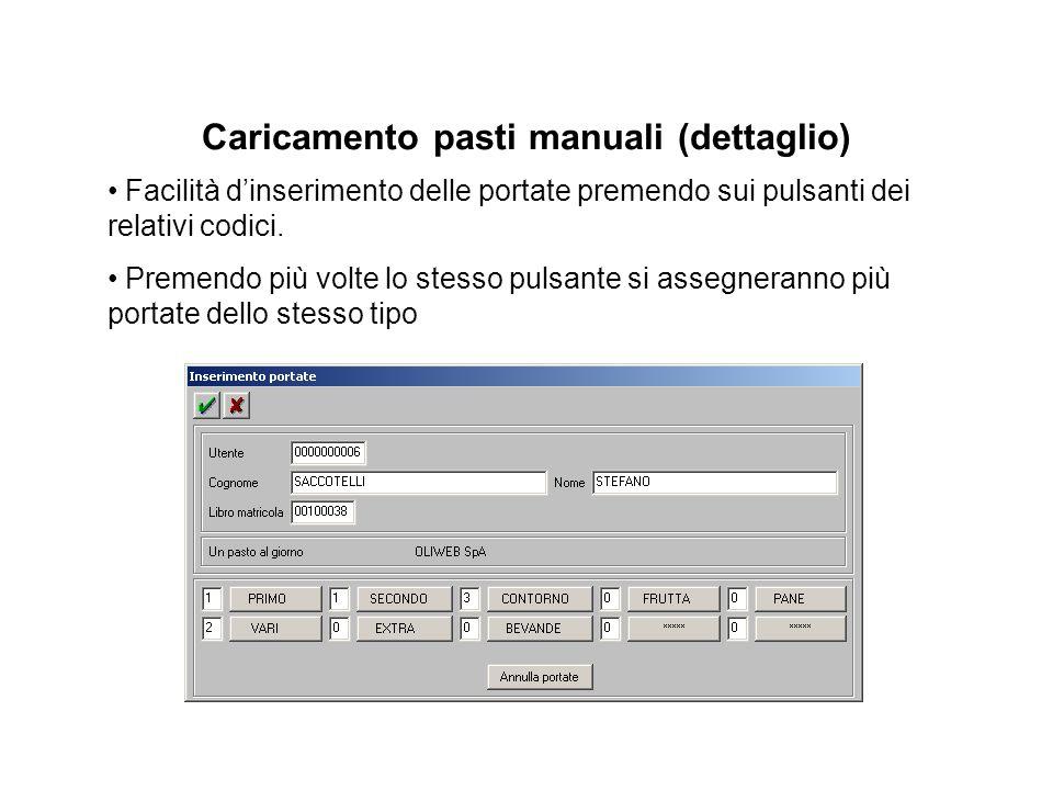 Caricamento pasti manuali (dettaglio) Facilità d'inserimento delle portate premendo sui pulsanti dei relativi codici.