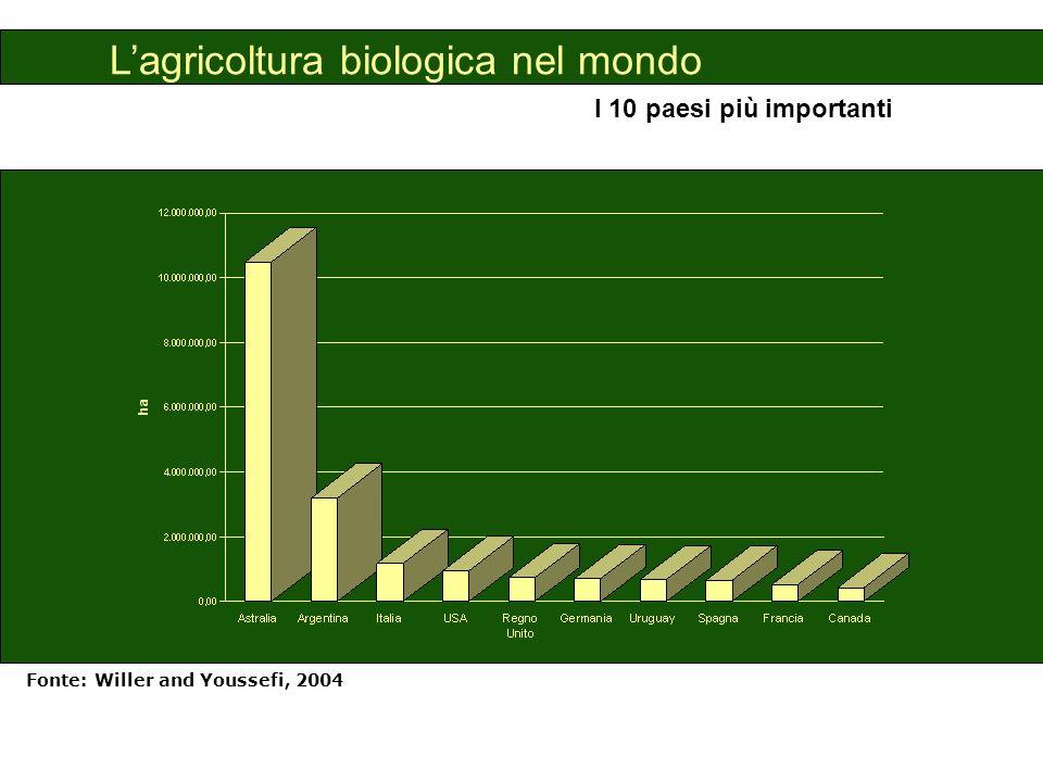 L'agricoltura biologica in Italia SAU biologica, 2002 Fonte: Elaborazioni IAMB su dati Bio Bank, 2003