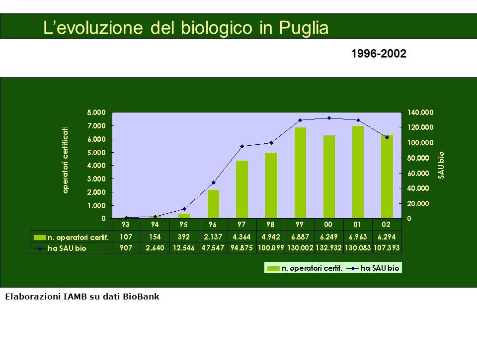 Ripartizione della SAU biologica totale Puglia, 2002 Elaborazioni IAMB su dati forniti dalla FIAO e dagli organismi di controllo
