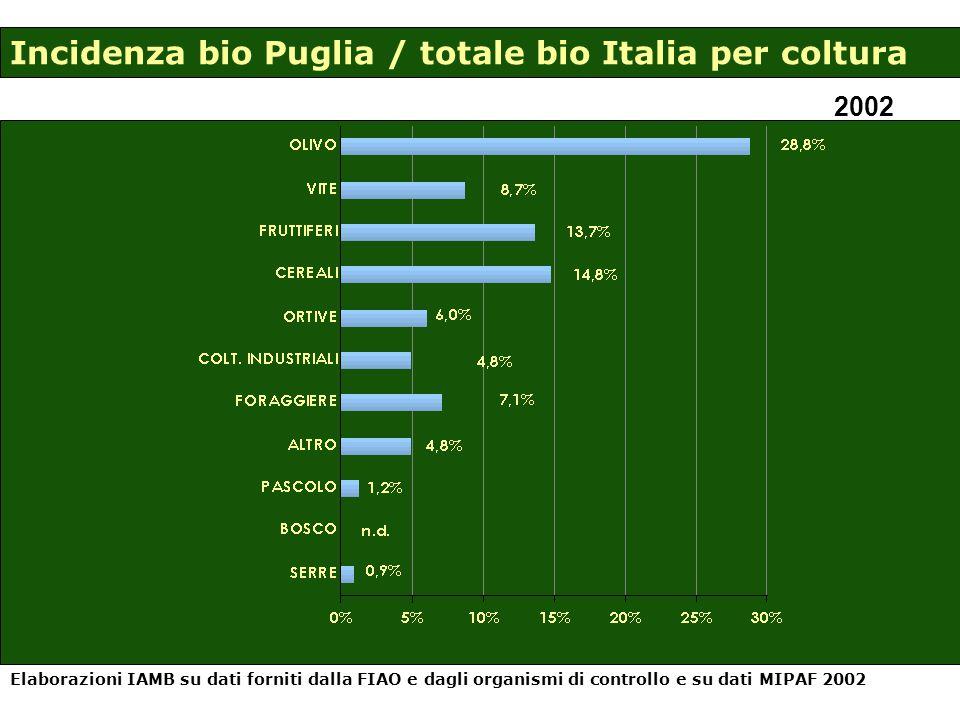 Incidenza bio Puglia / totale bio Italia per coltura 2002 Elaborazioni IAMB su dati forniti dalla FIAO e dagli organismi di controllo e su dati MIPAF 2002