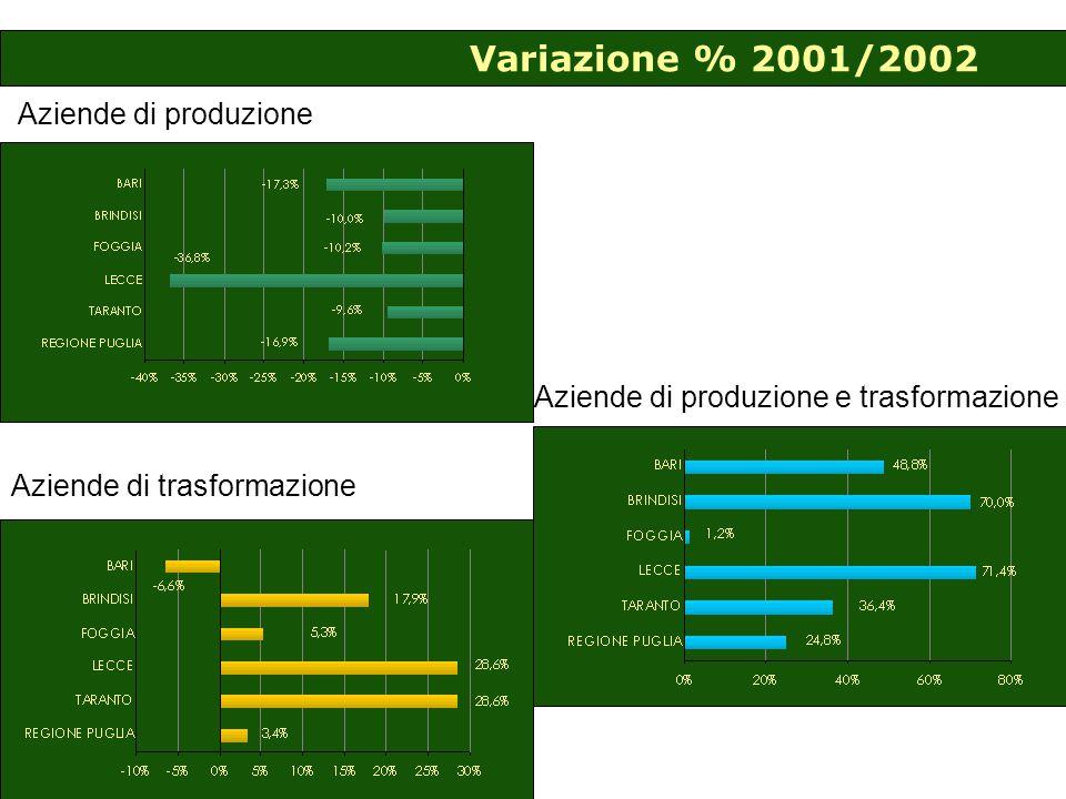 Variazione % 2001/2002 Aziende di produzione Aziende di trasformazione Aziende di produzione e trasformazione