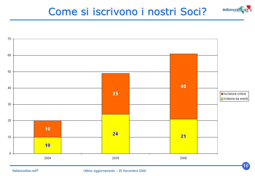 Ultimo Aggiornamento : 25 Novembre 2006 10 Italiansonline.net © Come si iscrivono i nostri Soci