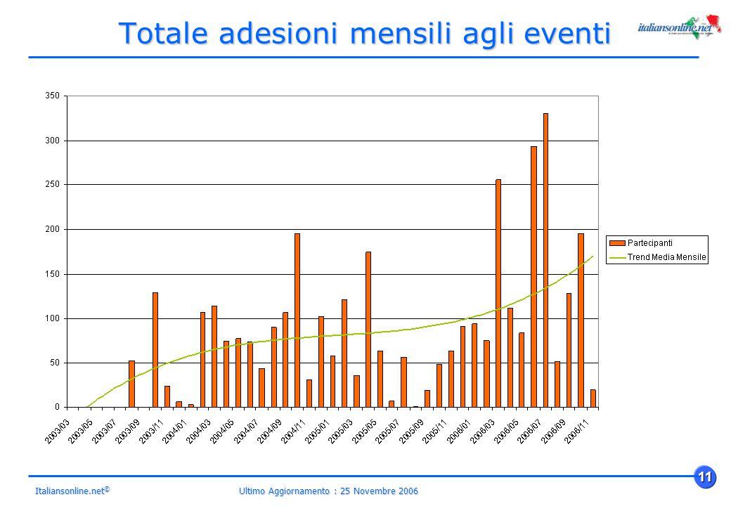 Ultimo Aggiornamento : 25 Novembre 2006 11 Italiansonline.net © Totale adesioni mensili agli eventi