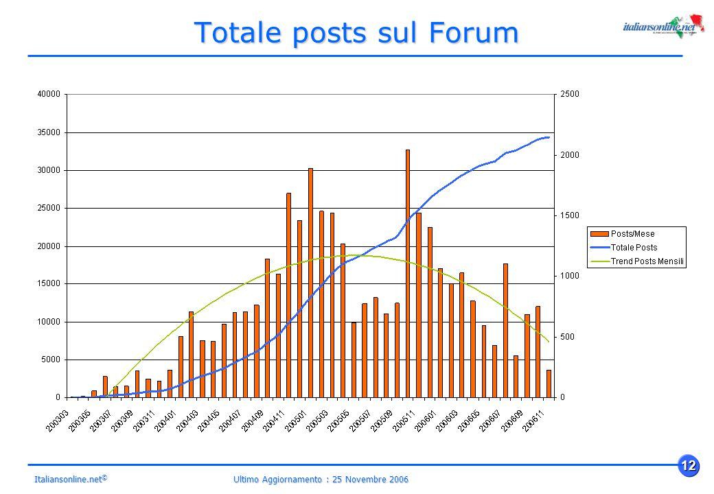 Ultimo Aggiornamento : 25 Novembre 2006 12 Italiansonline.net © Totale posts sul Forum