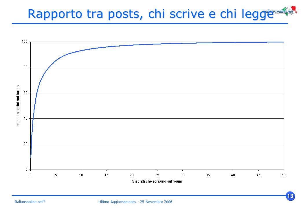 Ultimo Aggiornamento : 25 Novembre 2006 13 Italiansonline.net © Rapporto tra posts, chi scrive e chi legge
