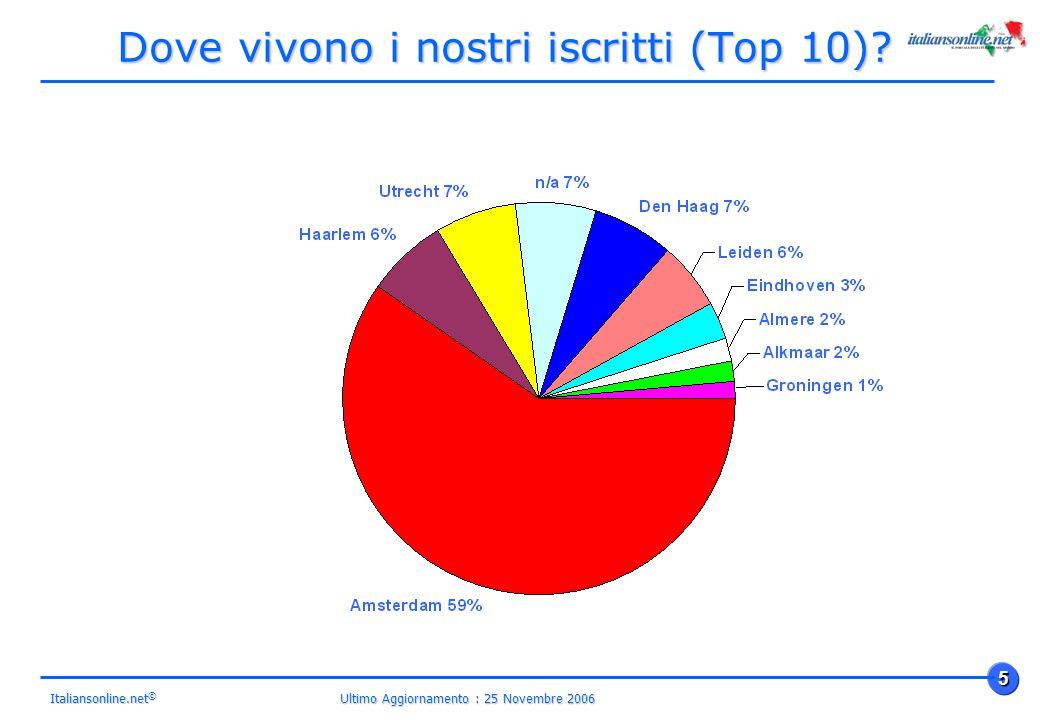 Ultimo Aggiornamento : 25 Novembre 2006 5 Italiansonline.net © Dove vivono i nostri iscritti (Top 10)