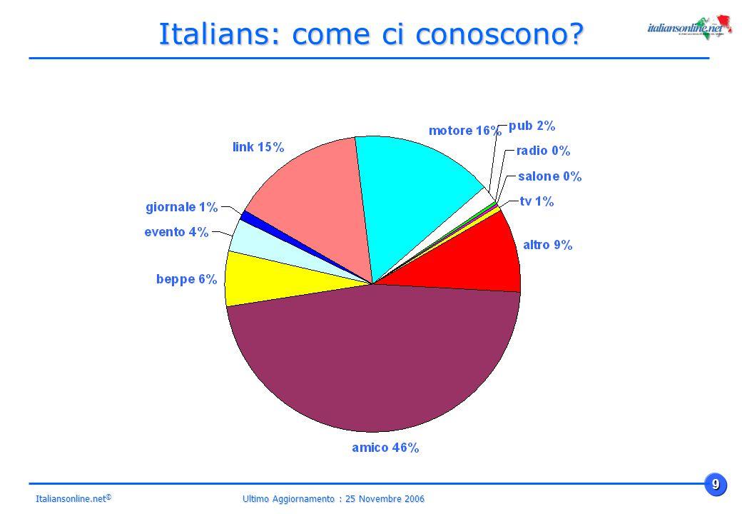 Ultimo Aggiornamento : 25 Novembre 2006 9 Italiansonline.net © Italians: come ci conoscono
