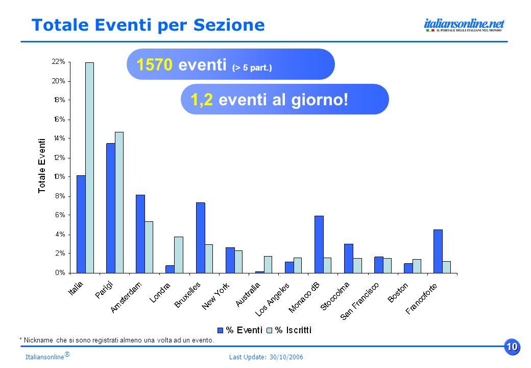 Last Update: 30/10/2006 10 Italiansonline ® Totale Eventi per Sezione 1570 eventi (> 5 part.) 1,2 eventi al giorno.