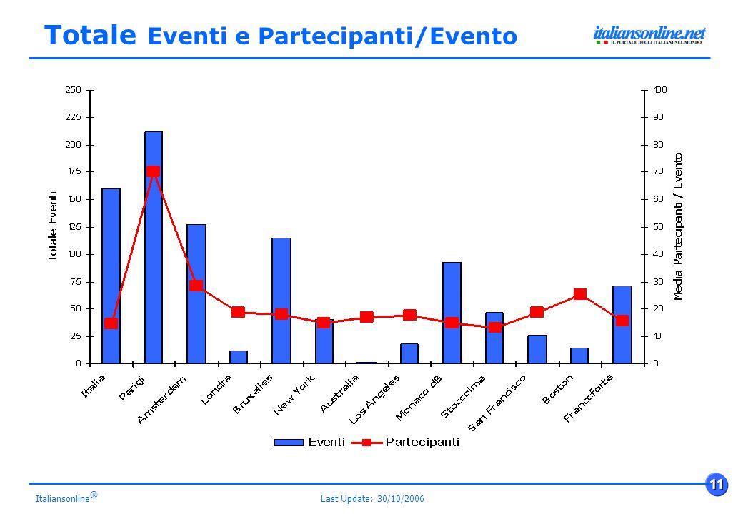 Last Update: 30/10/2006 11 Italiansonline ® Totale Eventi e Partecipanti/Evento