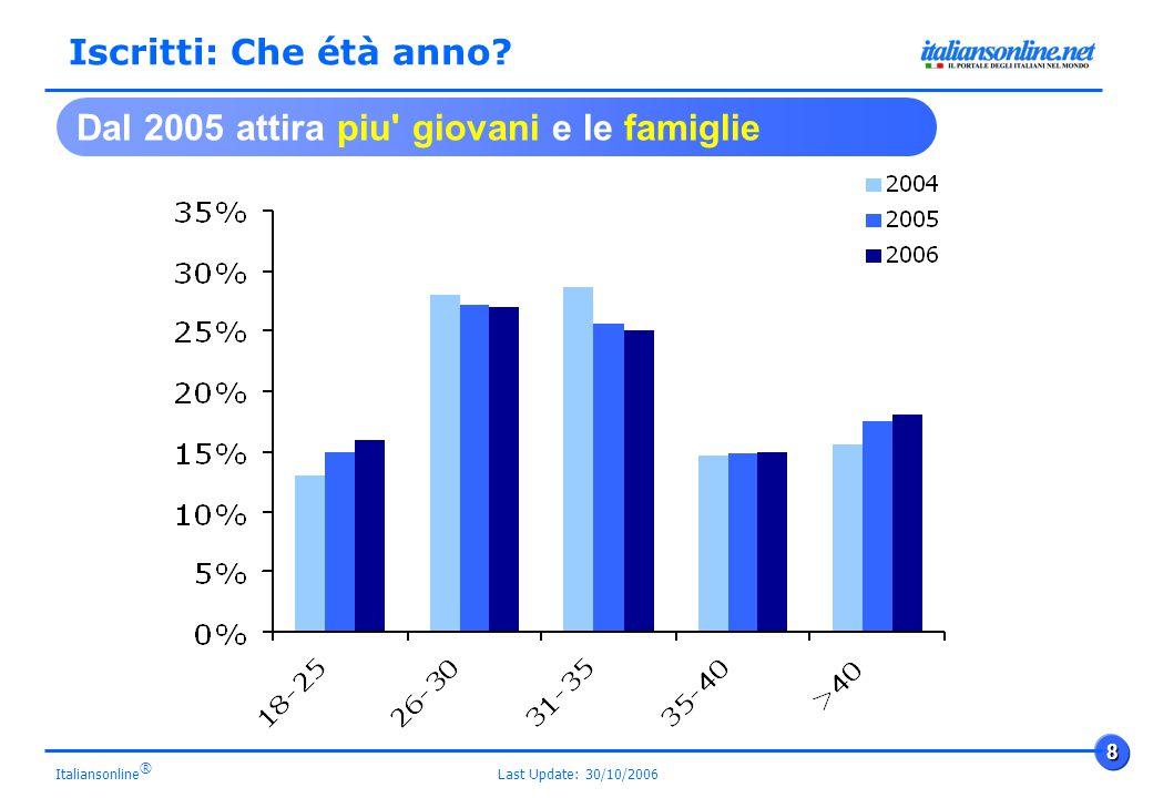 Last Update: 30/10/2006 8 Italiansonline ® Dal 2005 attira piu giovani e le famiglie Iscritti: Che étà anno