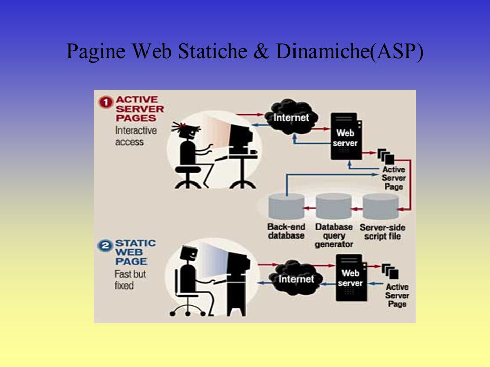 Pagine Web Statiche & Dinamiche(ASP)