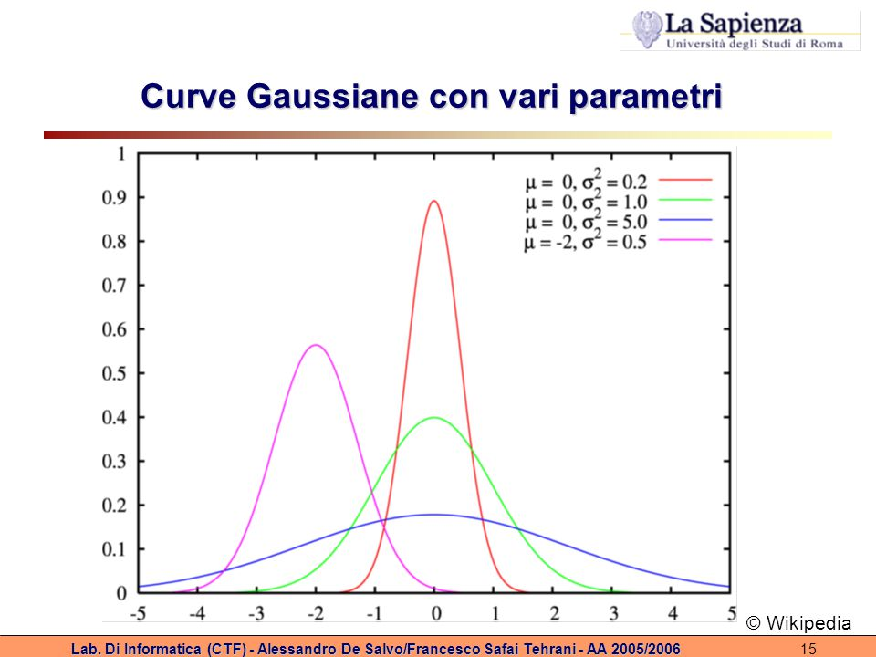 Lab. Di Informatica (CTF) - Alessandro De Salvo/Francesco Safai Tehrani - AA 2005/200615 Curve Gaussiane con vari parametri © Wikipedia