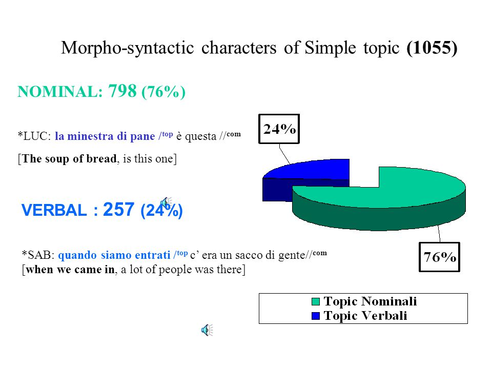Frequency of forms on a Corpus sampling 105 topic on 1055 (1 / 10 ratio) 55,2% 23,8% 21%