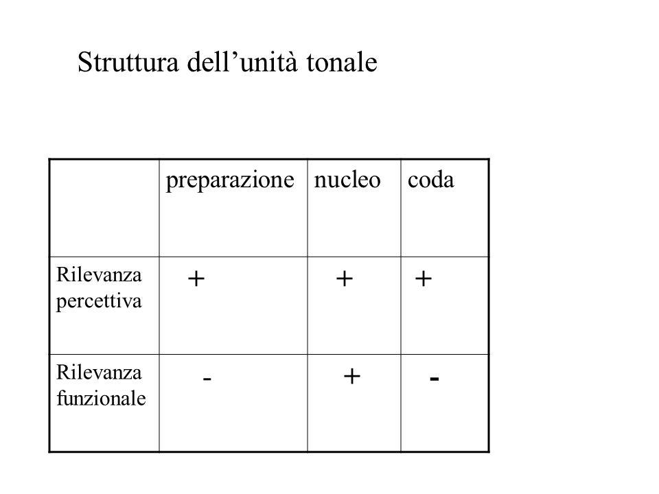 A: Che cosa succede ? B: Carlo va a Roma // COMMENT (root) A: Dove va Carlo ? B: Carlo / va a Roma // TOPIC COMMENT (prefix) (root) A: Chi va a Roma?