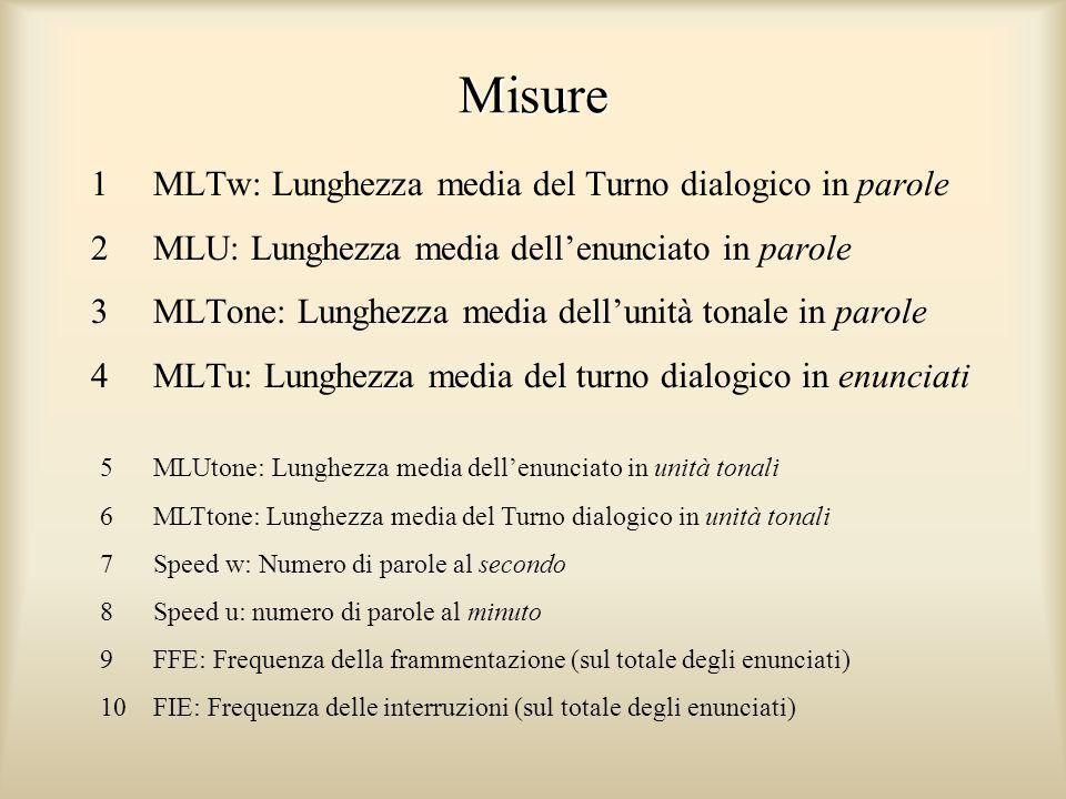Un esempio di audio e testo allineati WinPitch Corpus (P. Martin)
