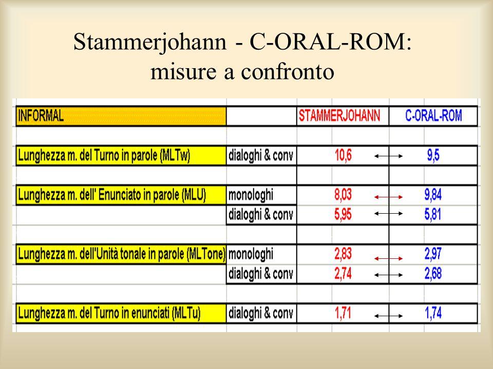 Tabella corpus (Formale)