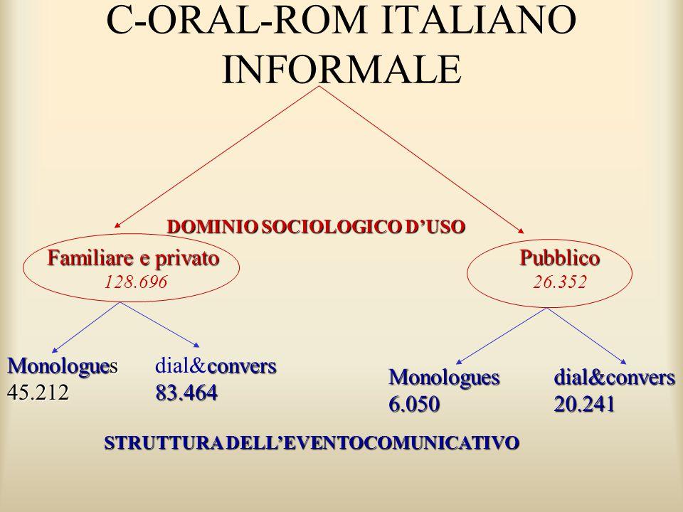 C-ORAL-ROM ITALIANO INFORMALE DOMINIO SOCIOLOGICO D'USO STRUTTURA DELL'EVENTOCOMUNICATIVO Familiare e privato 128.696Pubblico 26.352 Monologues 45.212 convers dial&convers83.464 Monologues6.050dial&convers20.241