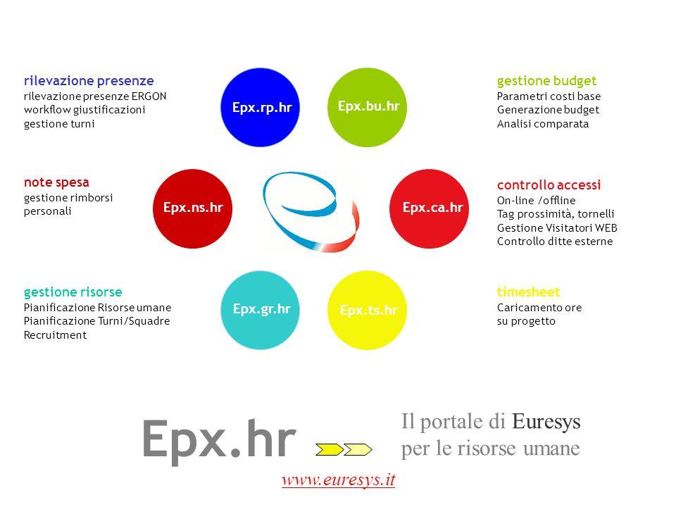 www.euresys.it Epx.rp.hr Epx.gr.hr Epx.ns.hrEpx.rd.hr Epx.ts.hr timesheet Caricamento ore su progetto La gestione di Euresys dell'inserimento ore Epx.ts.hr timesheet Permette ai singoli operatori di caricare le ore lavorate su progetto indicando l'ordine di lavoro,l'attività, il cantiere o altro.