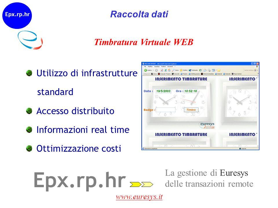 www.euresys.it Epx.rp.hr La gestione di Euresys delle transazioni remote Timbratura Virtuale WEB Utilizzo di infrastrutture standard Accesso distribui