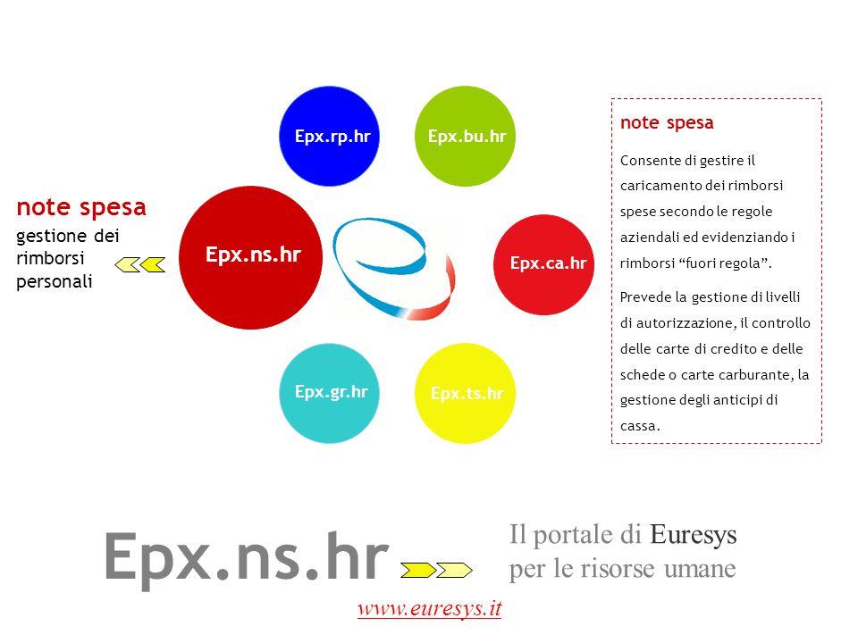 www.euresys.it note spesa gestione dei rimborsi personali Epx.ns.hr note spesa Consente di gestire il caricamento dei rimborsi spese secondo le regole