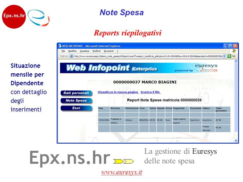 www.euresys.it La gestione di Euresys delle note spesa Epx.ns.hr Reports riepilogativi Situazione mensile per Dipendente con dettaglio degli inserimen