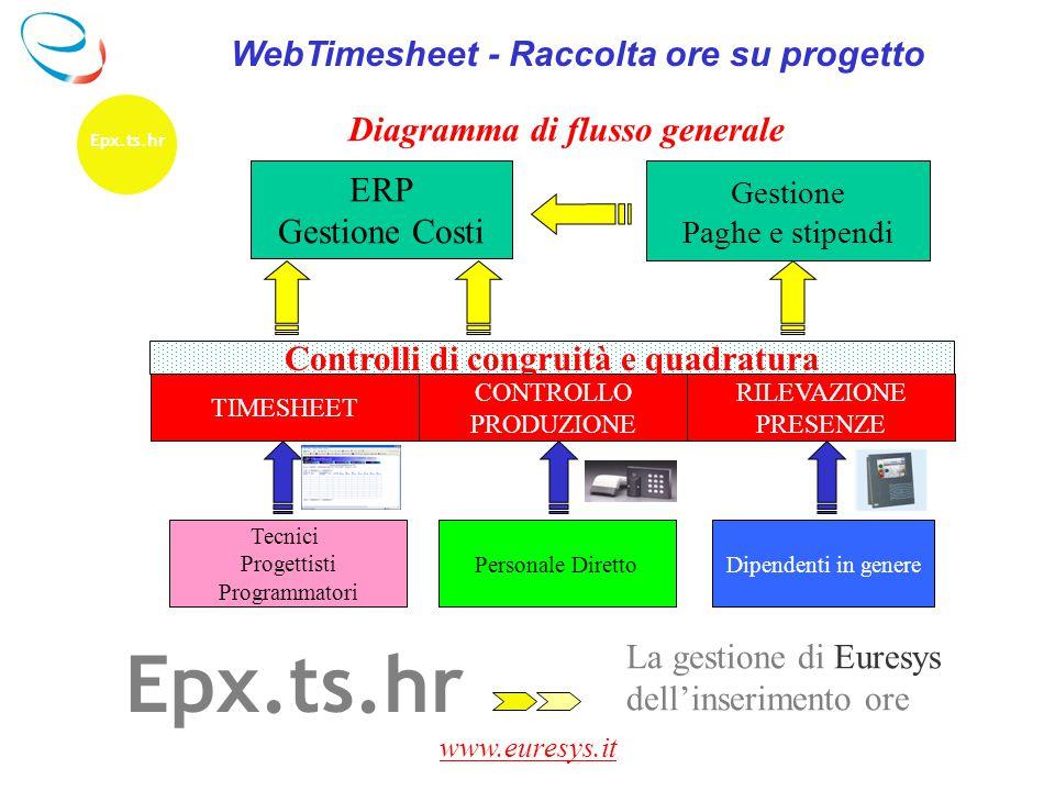 www.euresys.it La gestione di Euresys dell'inserimento ore Epx.ts.hr WebTimesheet - Raccolta ore su progetto ERP Gestione Costi Diagramma di flusso ge