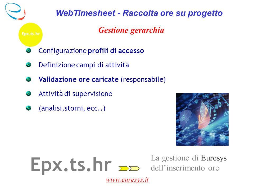 www.euresys.it La gestione di Euresys dell'inserimento ore Epx.ts.hr WebTimesheet - Raccolta ore su progetto Gestione gerarchia Configurazione profili