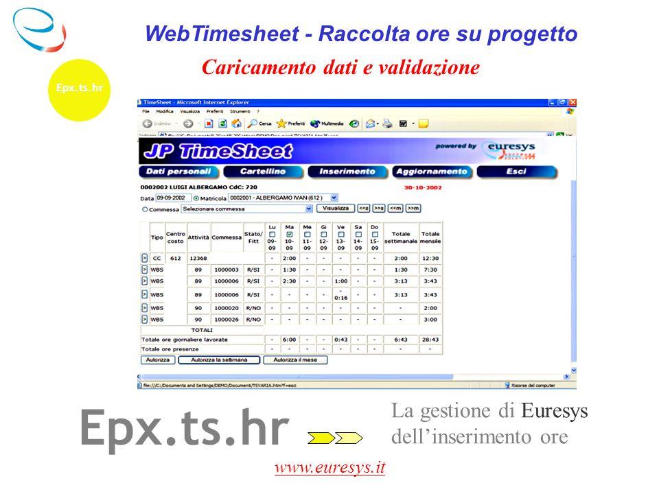 www.euresys.it La gestione di Euresys dell'inserimento ore Epx.ts.hr WebTimesheet - Raccolta ore su progetto Caricamento dati e validazione