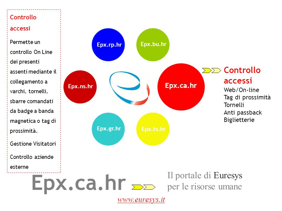 www.euresys.it Epx.rp.hr Epx.gr.hr Epx.ns.hr Epx.ca.hr Epx.ts.hr Controllo accessi Web/On-line Tag di prossimità Tornelli Anti passback Biglietterie I