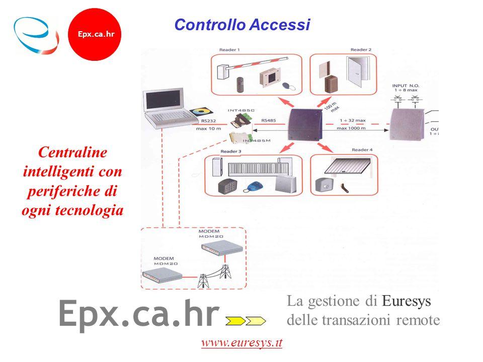 www.euresys.it Epx.ca.hr La gestione di Euresys delle transazioni remote Centraline intelligenti con periferiche di ogni tecnologia Epx.ca.hr Controll