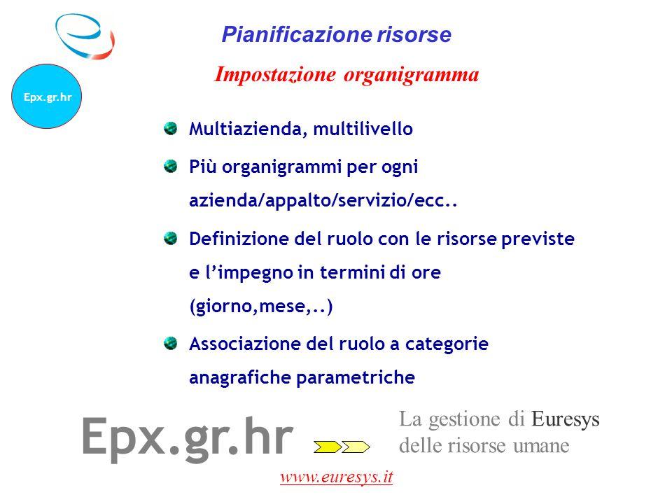 www.euresys.it La gestione di Euresys delle risorse umane Epx.gr.hr Pianificazione risorse Multiazienda, multilivello Più organigrammi per ogni aziend