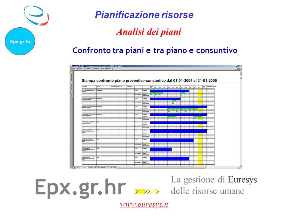 www.euresys.it La gestione di Euresys delle risorse umane Epx.gr.hr Pianificazione risorse Confronto tra piani e tra piano e consuntivo Analisi dei pi