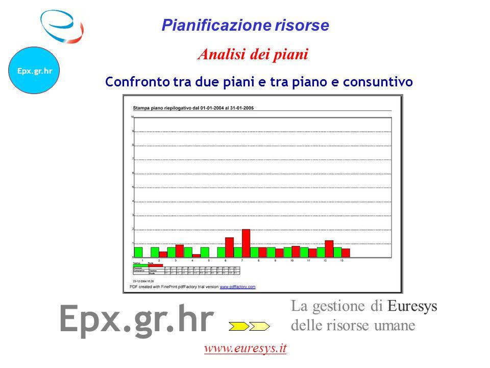 www.euresys.it La gestione di Euresys delle risorse umane Epx.gr.hr Pianificazione risorse Analisi dei piani Confronto tra due piani e tra piano e con