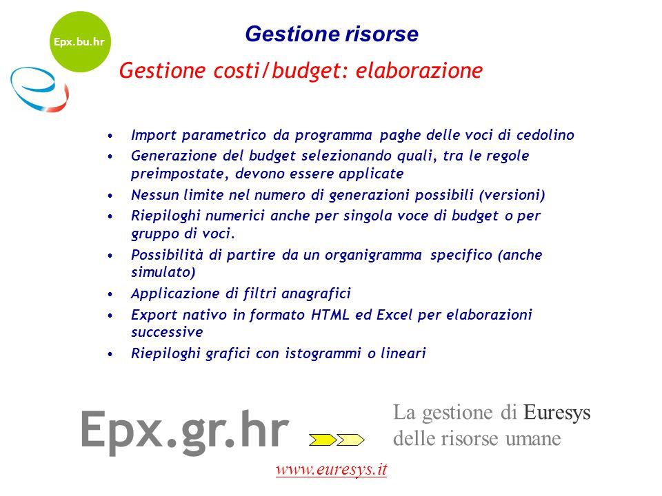 www.euresys.it La gestione di Euresys delle risorse umane Epx.gr.hr Gestione risorse Import parametrico da programma paghe delle voci di cedolino Gene