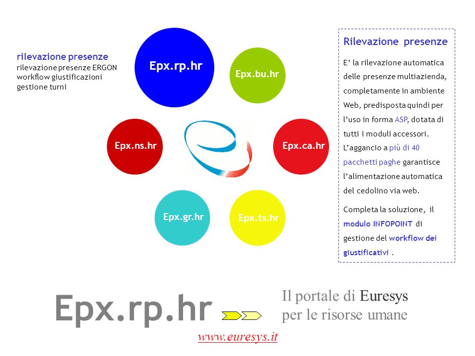 www.euresys.it ERGON è la rilevazione automatica delle presenze potente e facile da usare.