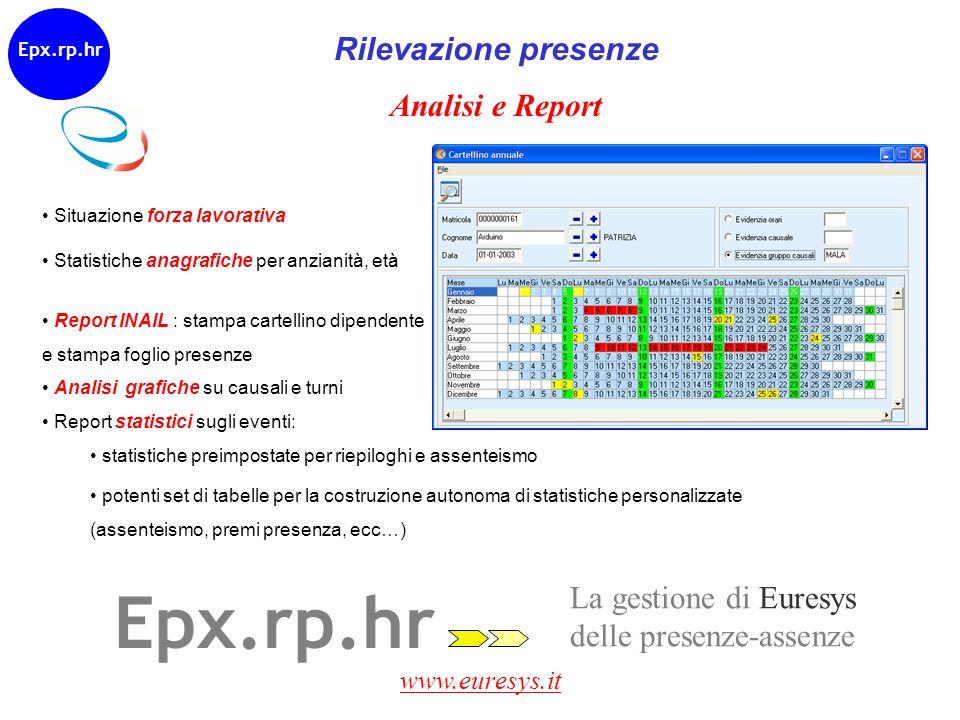 www.euresys.it La gestione di Euresys delle risorse umane Epx.gr.hr Gestione risorse Grafici a istogrammi (es: anno su anno) Gestione costi/budget: riepiloghi Epx.bu.hr