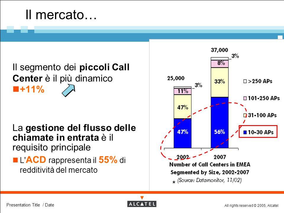 All rights reserved © 2005, Alcatel Presentation Title / Date Il mercato…  Il segmento dei piccoli Call Center è il più dinamico +11%  La gestione d