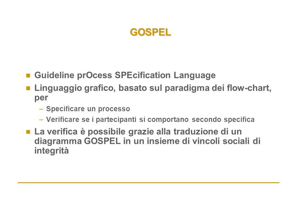 GOSPELGOSPEL n Guideline prOcess SPEcification Language n Linguaggio grafico, basato sul paradigma dei flow-chart, per –Specificare un processo –Verif