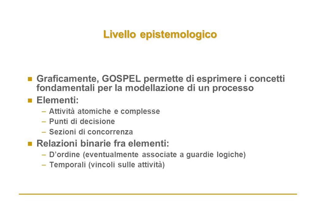 Livello epistemologico n Graficamente, GOSPEL permette di esprimere i concetti fondamentali per la modellazione di un processo n Elementi: –Attività a