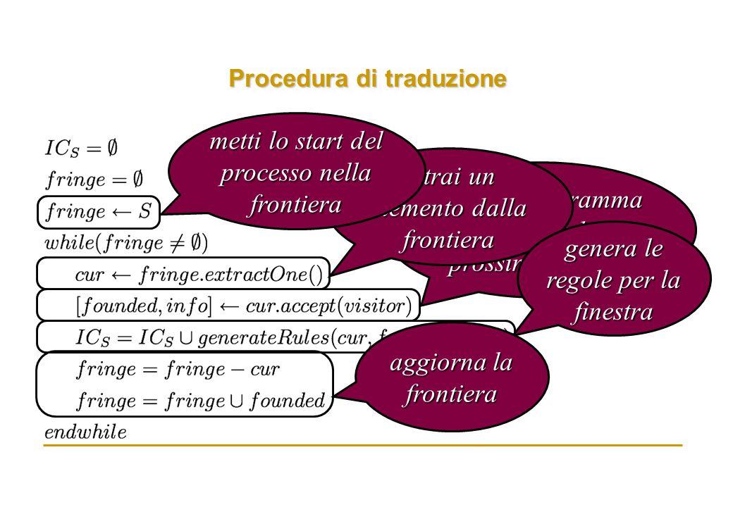 Procedura di traduzione visita il diagramma individuando la prossima finestra estrai un elemento dalla frontiera metti lo start del processo nella frontiera genera le regole per la finestra aggiorna la frontiera